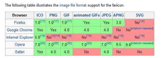 uso de favicons em diferentes navegadores de internet